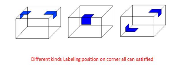 Automatic Carton Box Corner Labeling Machine Application
