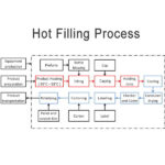 What is Hot Filling Machine?