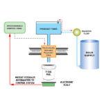 How Does A Net Weight Filler Work?
