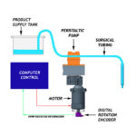 How Do Peristaltic Pump Fillers Work?
